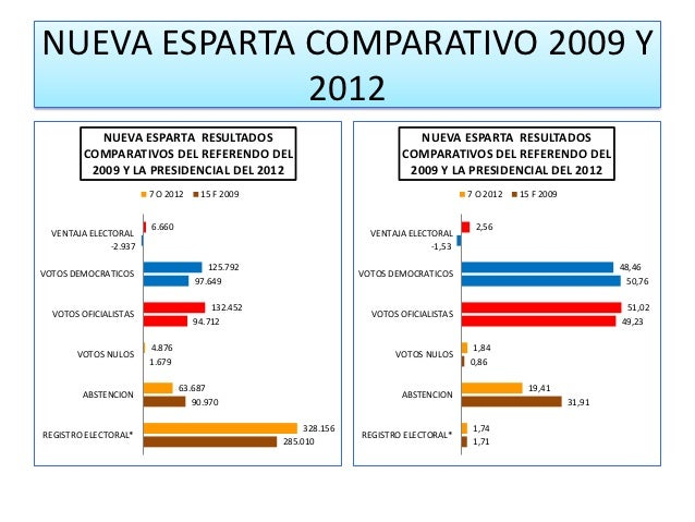NUEVA ESPARTA COMPARATIVO 2009 Y              2012            NUEVA ESPARTA RESULTADOS                                    ...