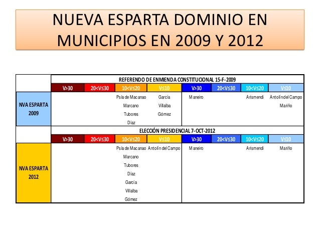 Venezuela resultados del 7-10-2012