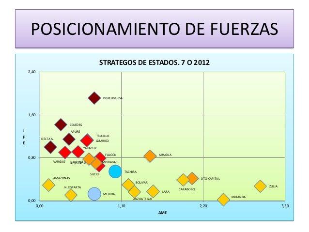 POSICIONAMIENTO DE FUERZAS                                                 STRATEGOS DE ESTADOS. 7 O 2012    2,40         ...