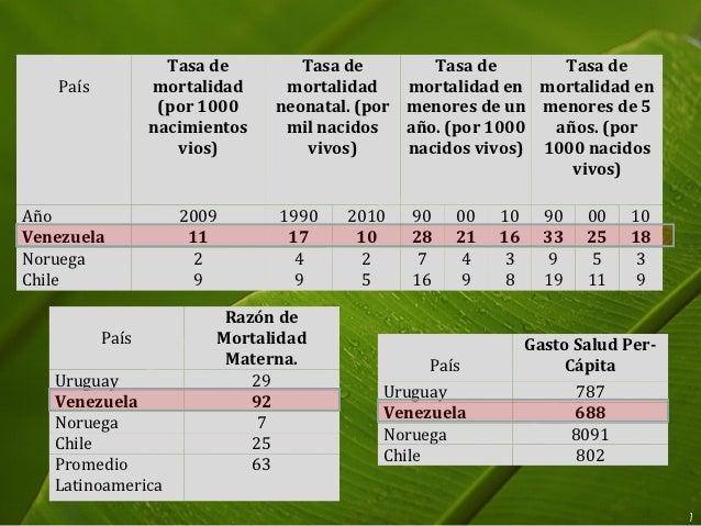 Tasa de        Tasa de        Tasa de       Tasa de   País          mortalidad     mortalidad    mortalidad en mortalidad ...