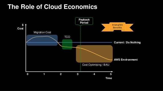 AWS re:Invent 2016: Preparing for a Large-Scale Migration to
