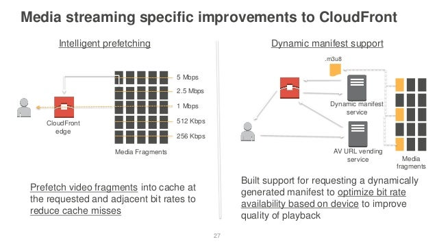AWS re:Invent 2016: Architecting a 24x7 Live Linear