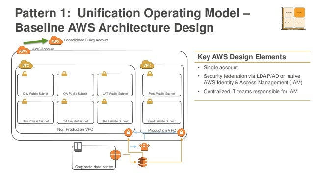 Aws Re Invent 2016 Enterprise Fundamentals Design Your Account And