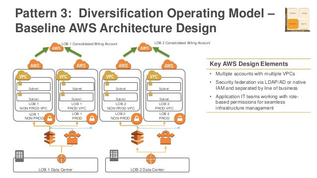 Architecture Design Patterns aws architecture design patterns image gallery - hcpr
