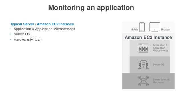 Monitoring an application • Application & Application Microservices • Server OS • Hardware (virtual) Typical Server / Amaz...
