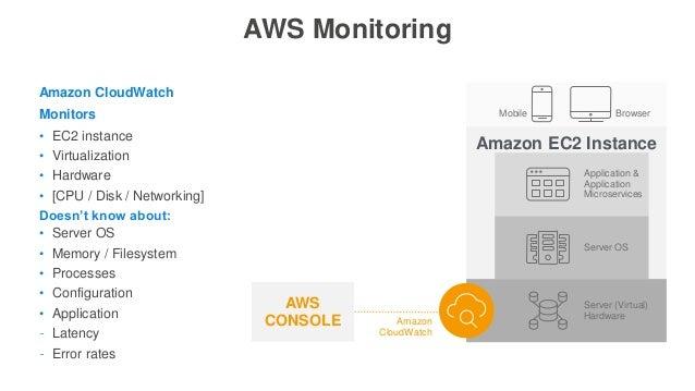 Amazon EC2 Instance Server OS Server (Virtual) Hardware Application & Application Microservices BrowserMobile AWS Monitori...