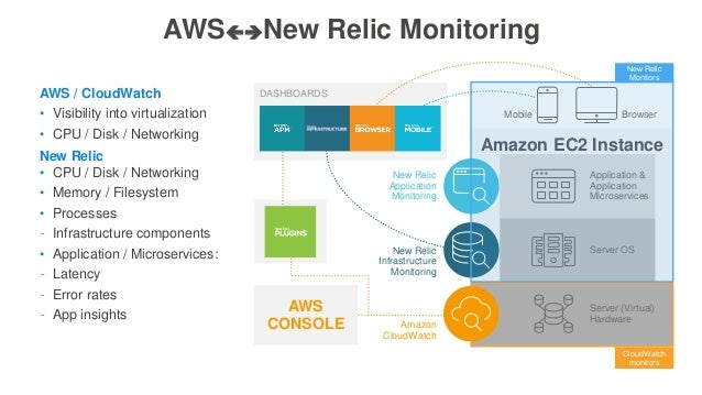 Amazon EC2 Instance Server OS Server (Virtual) Hardware Application & Application Microservices BrowserMobile Amazon Cloud...