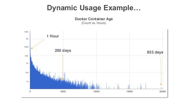 Dynamic Usage Example… Docker Container Age (Count vs. Hours) 1 Hour 200 days 833 days