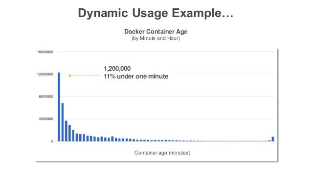 Dynamic Usage Example… Docker Container Age (by Minute and Hour) 1,200,000 11% under one minute Container age (minutes)