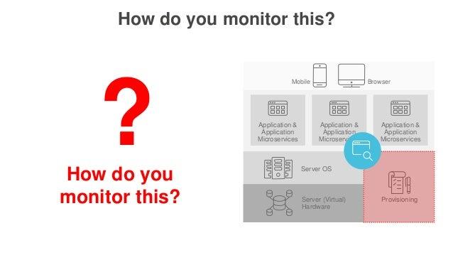 Server OS Server (Virtual) Hardware Application & Application Microservices Provisioning Application & Application Microse...