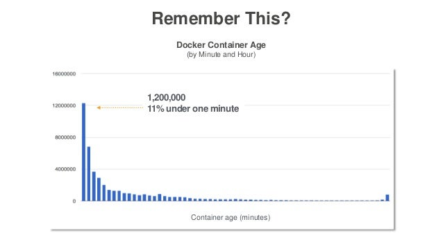 Remember This? Docker Container Age (by Minute and Hour) 1,200,000 11% under one minute Container age (minutes)