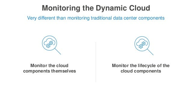 Monitoring the Dynamic Cloud Monitor the lifecycle of the cloud components Monitor the cloud components themselves Very di...