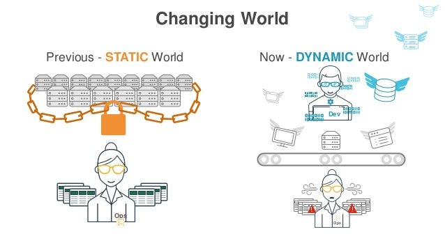 Changing World Previous - STATIC World Ops Dev Now - DYNAMIC World Ops