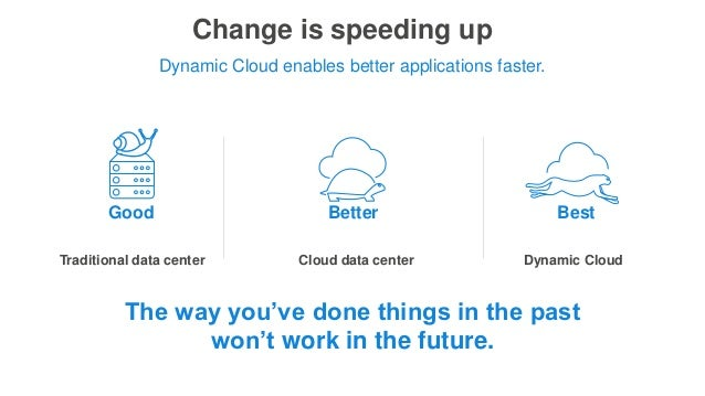 Change is speeding up Traditional data center Cloud data center Dynamic Cloud Dynamic Cloud enables better applications fa...