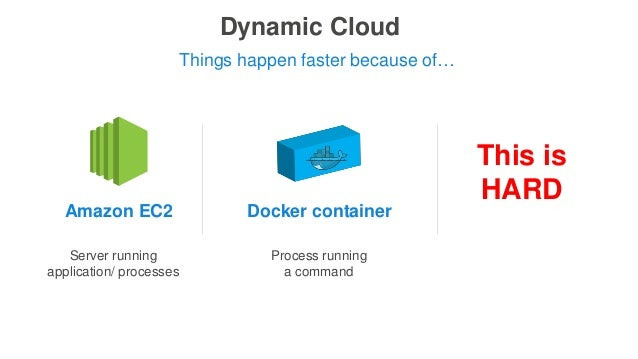 Dynamic Cloud Process running a command Things happen faster because of… This is HARD Amazon EC2 Docker container Server r...