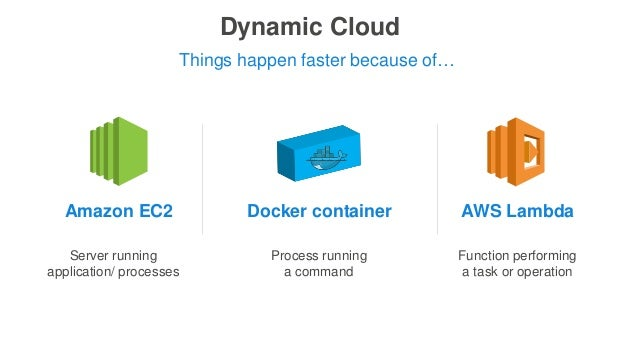 Dynamic Cloud Server running application/ processes Things happen faster because of… Amazon EC2 Docker container Function ...
