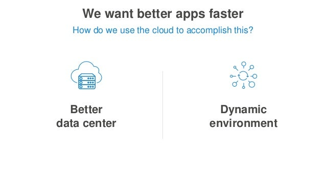 We want better apps faster Better data center Dynamic environment How do we use the cloud to accomplish this?