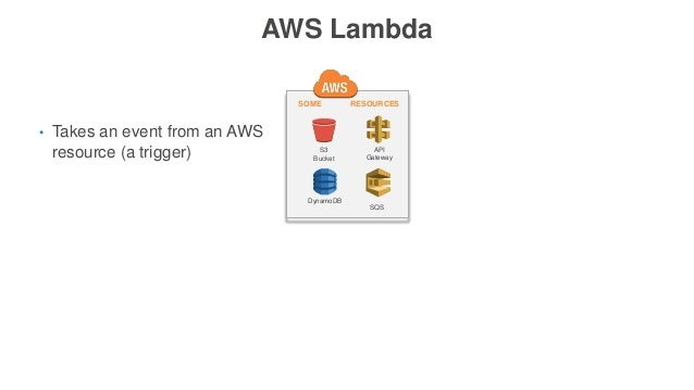 AWS Lambda • Takes an event from an AWS resource (a trigger) S3 Bucket API Gateway SQS RESOURCESSOME DynamoDB