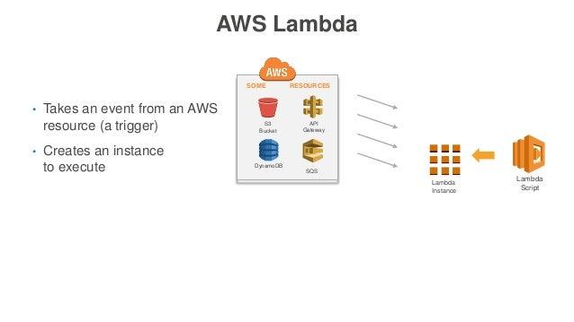AWS Lambda Lambda Script • Takes an event from an AWS resource (a trigger) • Creates an instance to execute Lambda Instanc...