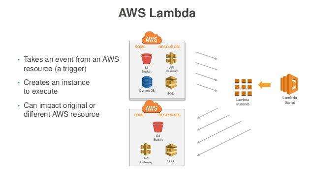 AWS Lambda Lambda Script • Takes an event from an AWS resource (a trigger) • Creates an instance to execute • Can impact o...