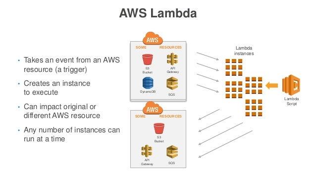 AWS Lambda Lambda Script Lambda instances • Takes an event from an AWS resource (a trigger) • Creates an instance to execu...