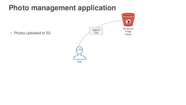 Photo management application Upload File• Photos uploaded to S3 S3 Bucket Image Import User