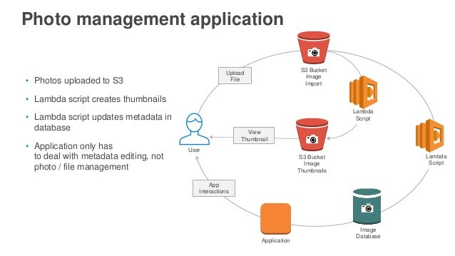 Photo management application Application Upload File S3 Bucket Image Thumbnails App Interactions View Thumbnail Lambda Scr...