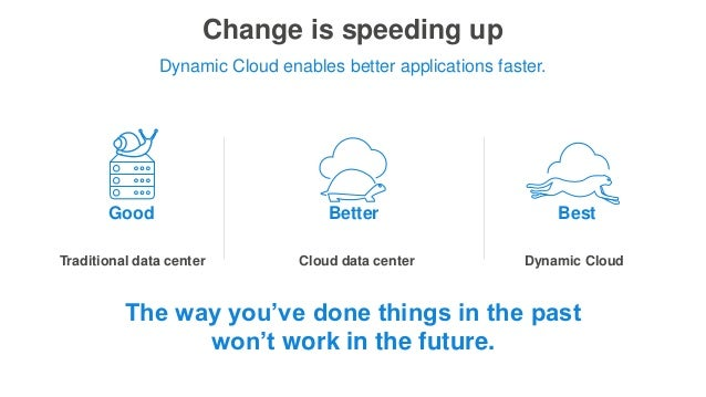 Change is speeding up Dynamic Cloud enables better applications faster. Good Better Best The way you've done things in the...