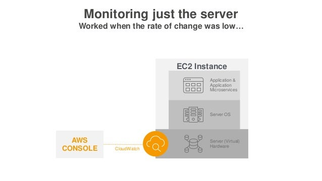 EC2 Instance Server OS Server (Virtual) Hardware Application & Application Microservices Monitoring just the server Worked...