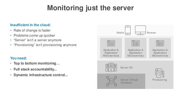 """Monitoring just the server • Rate of change is faster • Problems come up quicker • """"Server"""" isn't a server anymore • """"Prov..."""