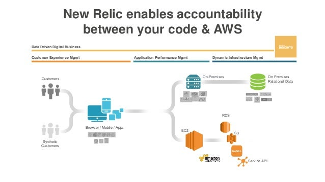 New Relic enables accountability between your code & AWS Customers On-Premises On Premises Relational Data RDS Synthetic C...