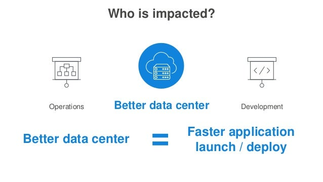 Who is impacted? Operations Better data center Development Better data center Faster application launch / deploy=