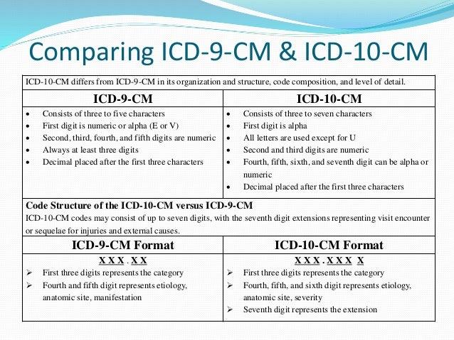 ICD-10-CM - An Introduction