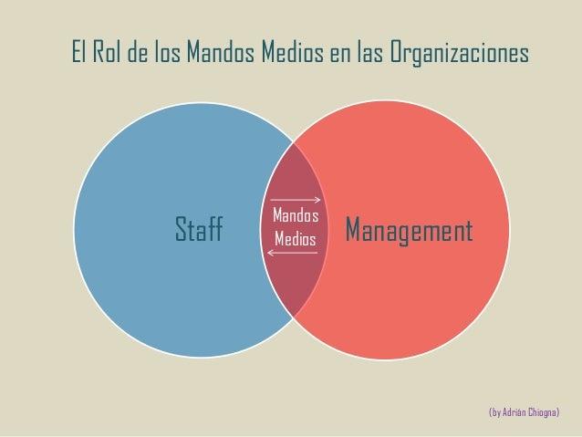 El Rol de los Mandos Medios en las Organizaciones  Staff  Mandos Medios  Management  (by Adrián Chiogna)