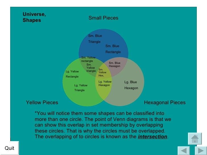 Venn Diagram Project