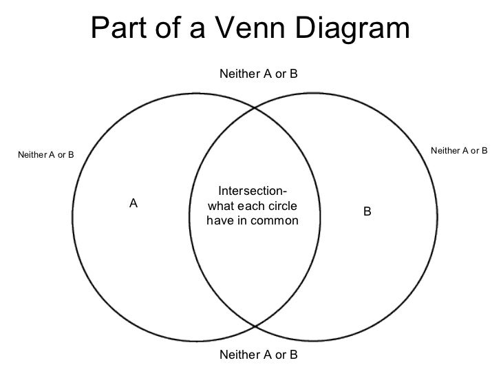 Types Of Venn Diagrams With Their Implications Electrical Work