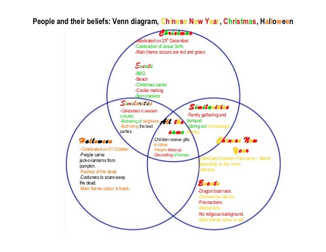 Venn diagram for halloween and christmas electrical work wiring venn diagram by emily rh slideshare net dia de los muertos and halloween venn diagram spanish ccuart