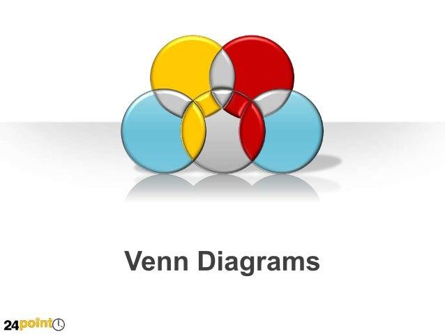 Venn Diagrams Innovation Drivers Manufacturing  Technology  Business  Design Innovation  Design & Interactivity  Organizat...