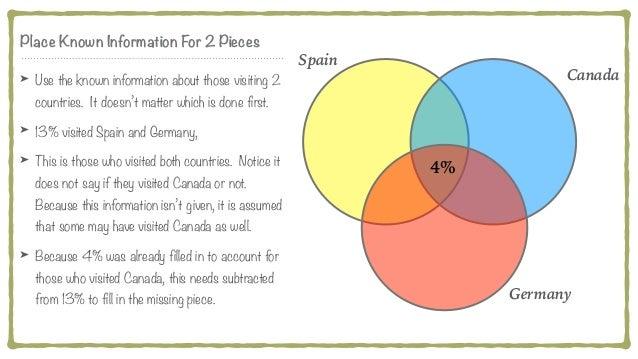 Spanish Venn Diagram Countries Block And Schematic Diagrams