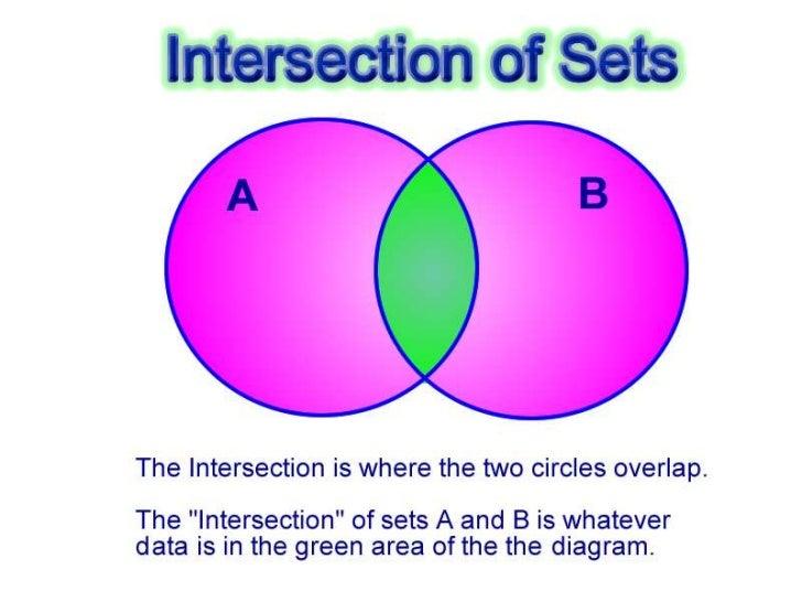 Set Union Venn Diagram Acurnamedia