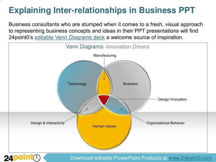 Business Venn Diagrams Powerpoint