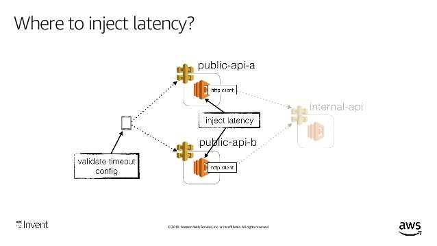 © 2018, Amazon Web Services, Inc. or its affiliates. All rights reserved. Where to inject latency?