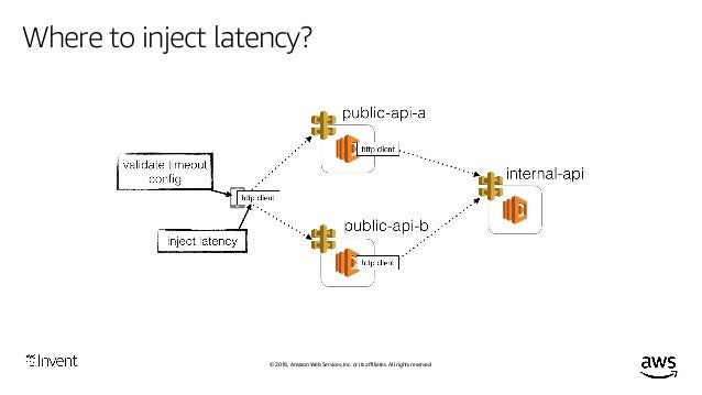 © 2018, Amazon Web Services, Inc. or its affiliates. All rights reserved. How to inject latency? Static weavers (such as P...