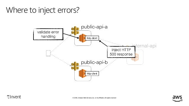 © 2018, Amazon Web Services, Inc. or its affiliates. All rights reserved. Where to inject errors? Induce Lambda throttling...