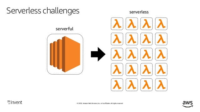 © 2018, Amazon Web Services, Inc. or its affiliates. All rights reserved. Serverless challenges A lot of managed, intermed...