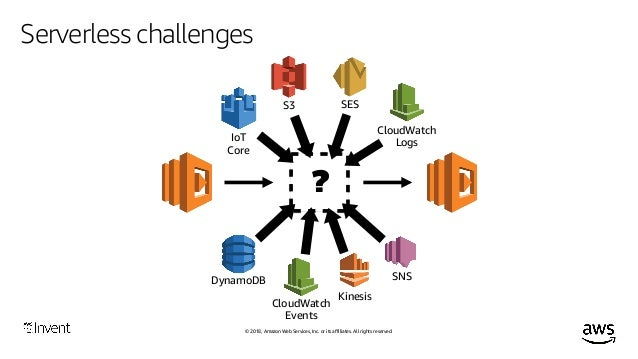 © 2018, Amazon Web Services, Inc. or its affiliates. All rights reserved. Serverless challenges Often there's little we ca...