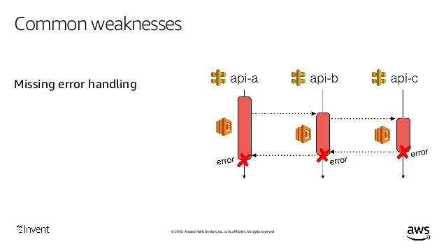 © 2018, Amazon Web Services, Inc. or its affiliates. All rights reserved. Latency injection with serverless