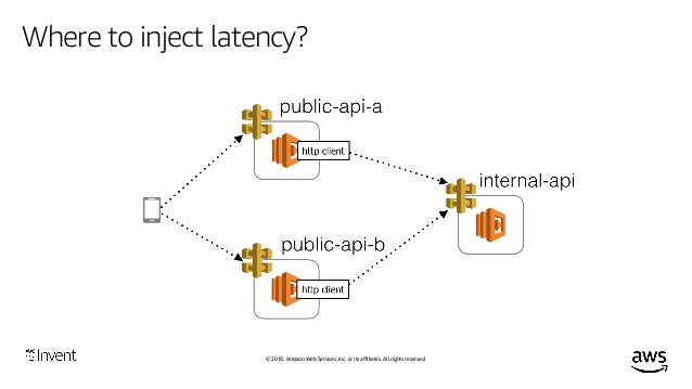© 2018, Amazon Web Services, Inc. or its affiliates. All rights reserved. Where to inject latency? Should be applied to th...