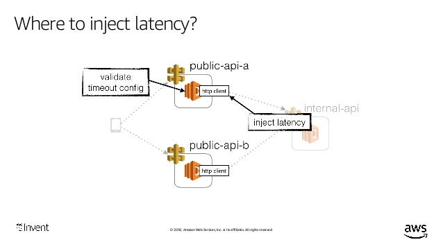 © 2018, Amazon Web Services, Inc. or its affiliates. All rights reserved. Where to inject latency? Be mindful of the blast...