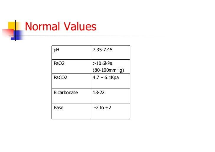 Gas Ranges >> Vent abg arterial_bloodgases